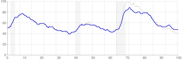 Pennsylvania monthly unemployment rate chart from 1990 to March 2018